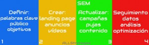 infografia-SEM-all-strategies-Branding-seo-sem-analisis
