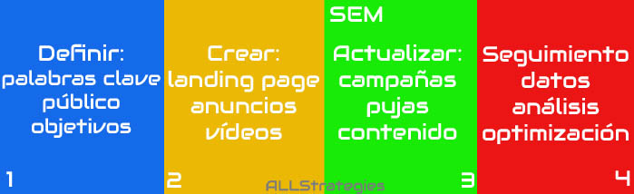 infografia-SEM-all-strategies-Branding-seo-sem-analisis