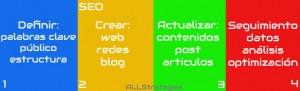 infografia-SEO-all-strategies-Branding-seo-sem-analisis